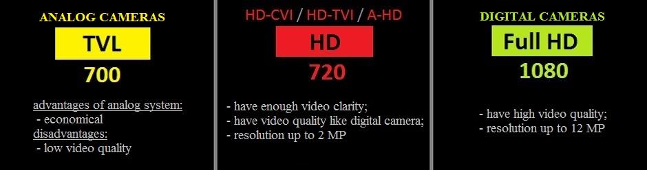 заказать систему видеонаблюдения