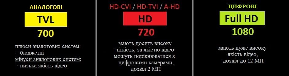 замовити систему відеоспостереження
